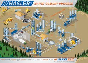 hasler in the cement process