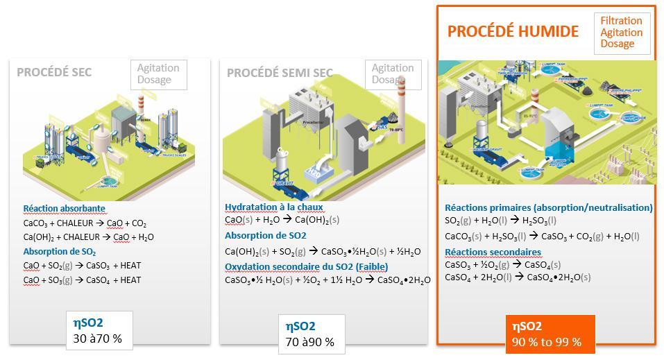 désulfuration des gaz de combustion (FGD)